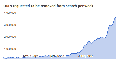Google-Had-to-Remove-51-Million-Pirate-Links-This-Year-2