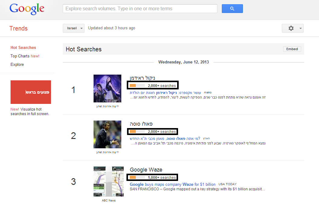 Google Hot Searches 2