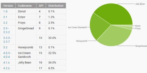 android-versions-end-July-2013