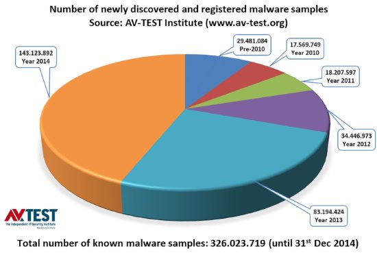 Data from AV-Test shows malware attack rates spiking