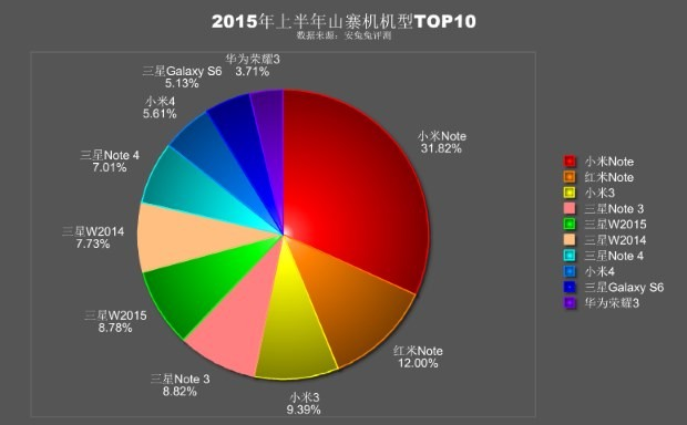 AnTuTu-stats-on-fake-Android-smartphones