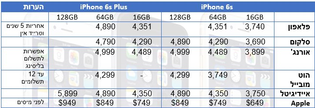 iphone 6s prices israel