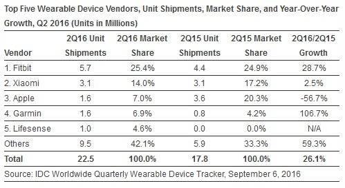idc-wearables-q2-2016